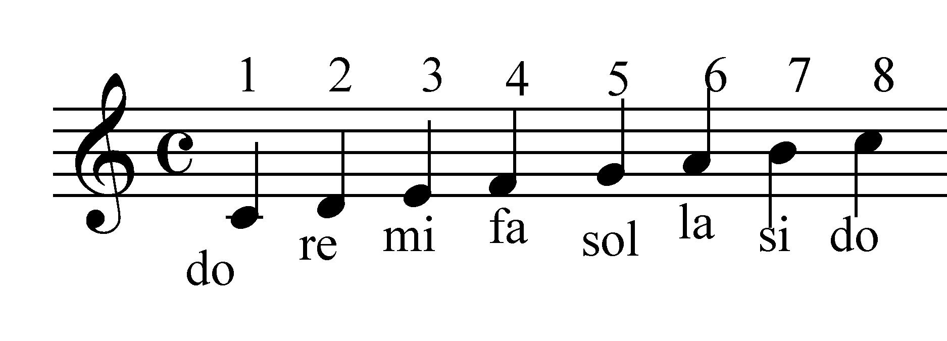 Escala  musical Diatónica